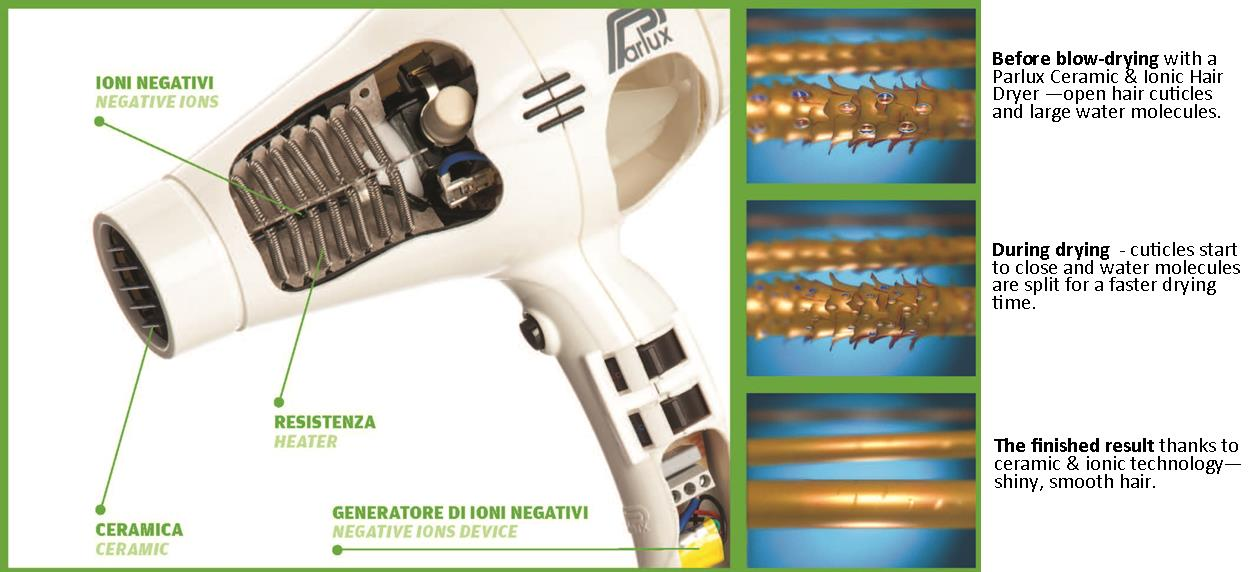 Taken from the 2013 Parlux Hairdryer Catalogue