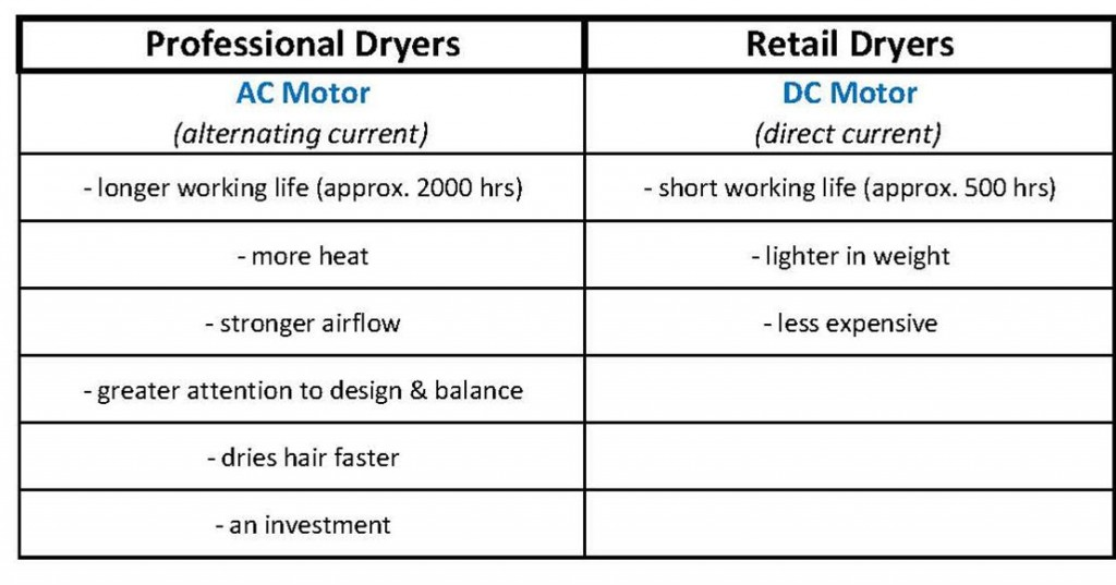 What are the main differences between professional and retail hairdryers?