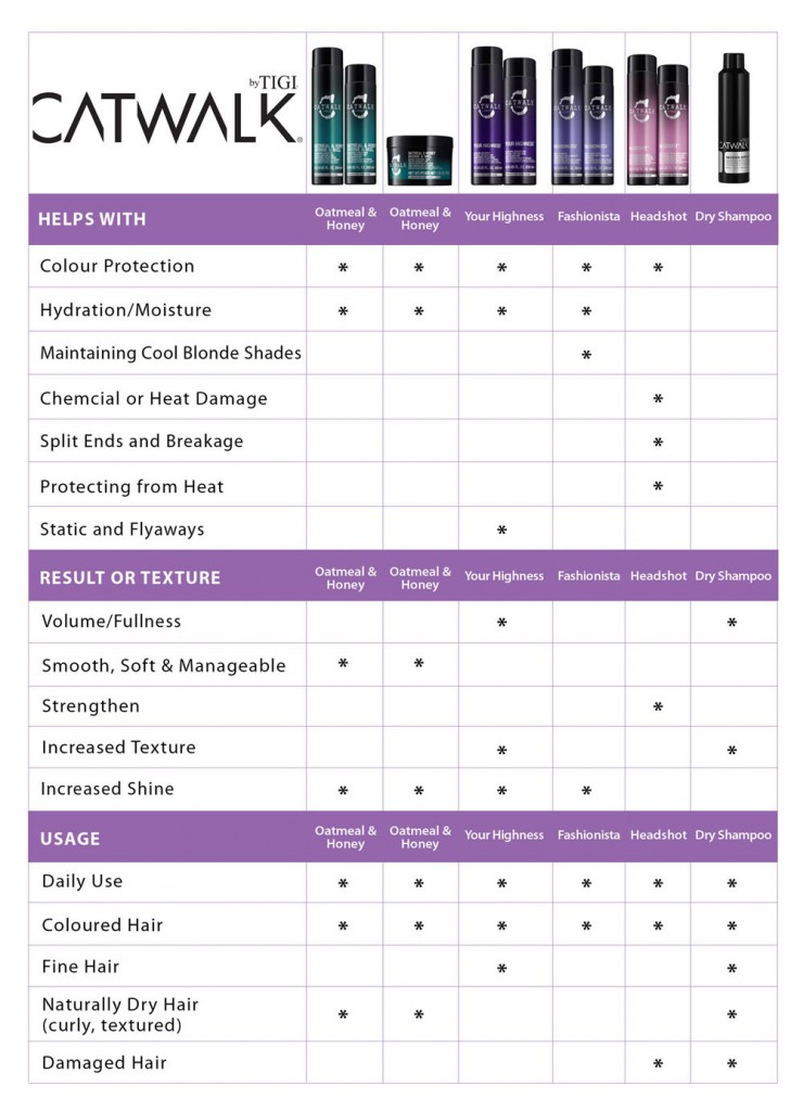 All you need to know about TIGI Catwalk Care